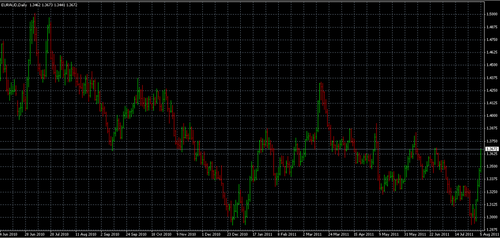 EURAUD - Stopped Out Due to Upward Surge