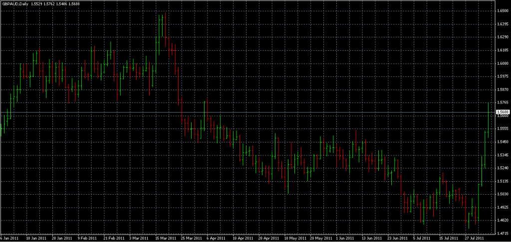 GBPAUD - Stopped Out Due to Upward Surge