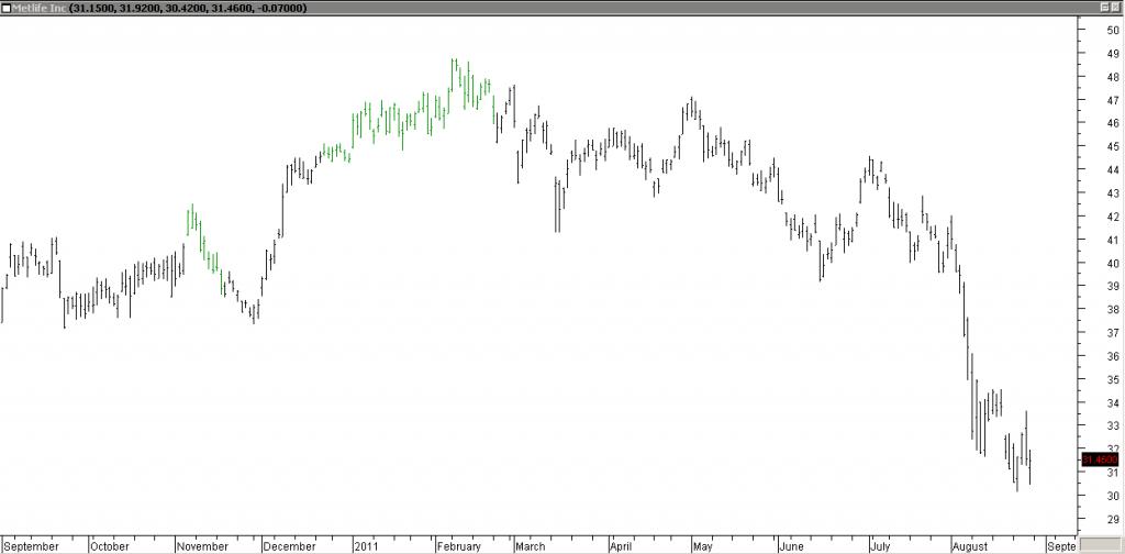 Metlife Inc - Very Profitable Trade