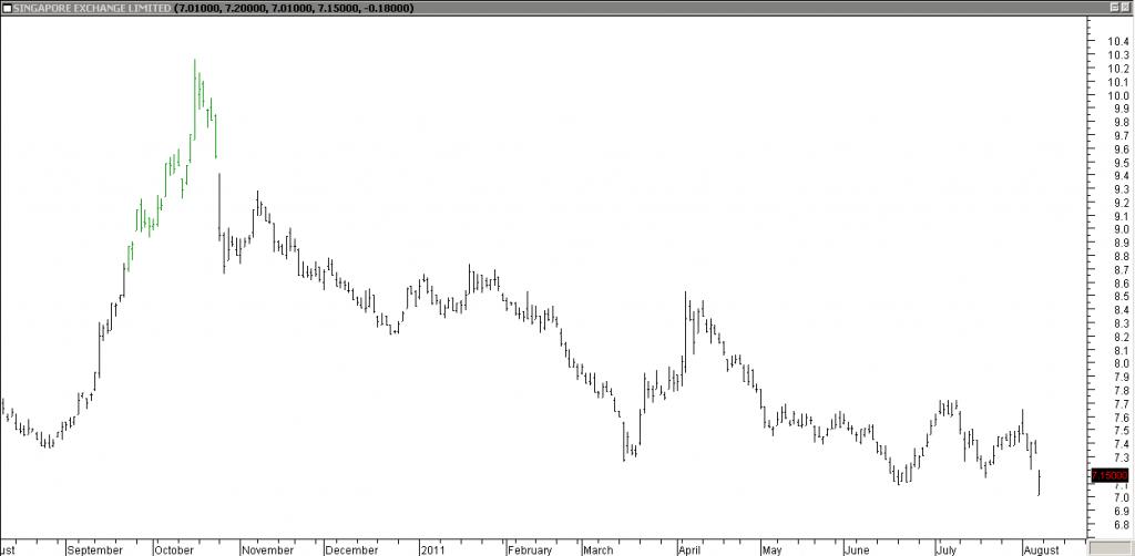 Singapore Exchange - Shorting Using Trendline Break
