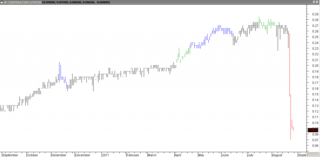 SP Corp - Sudden Drop from the Cliff