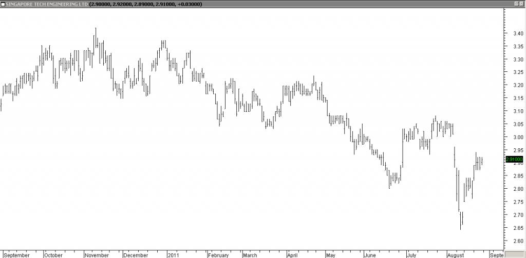 Singapore Tech Engg - Overall a Profitable Trade