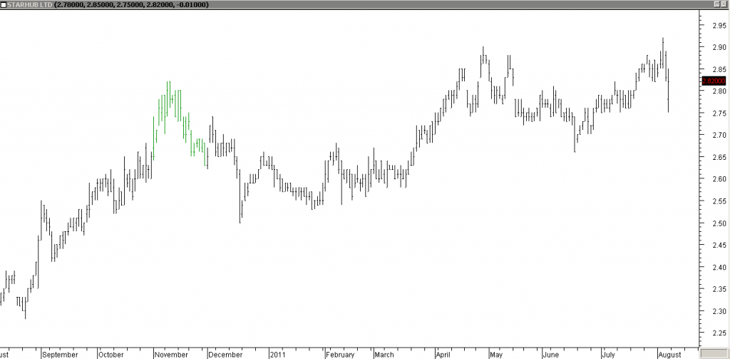 Starhub - Exited Half at Peak Before Stopped Out Due to Gap Down Open