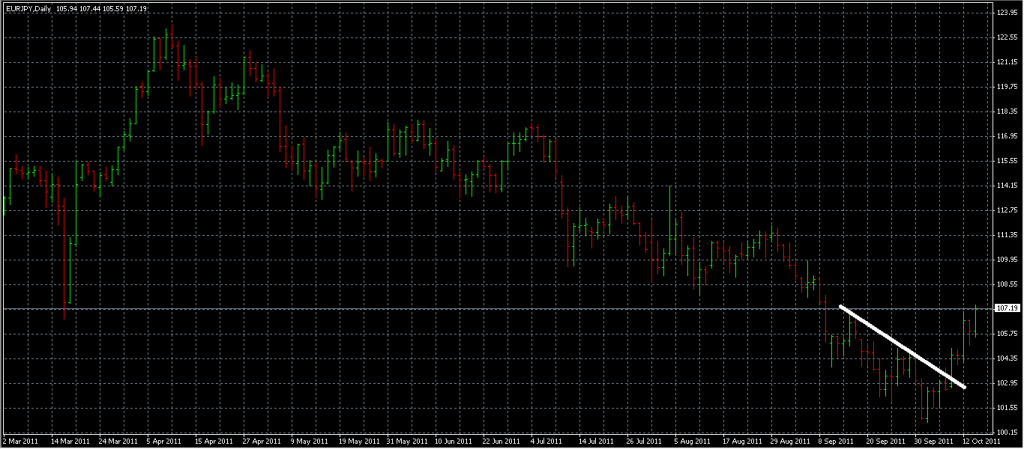 EURJPY - Stopped Out Due to Trendline Break