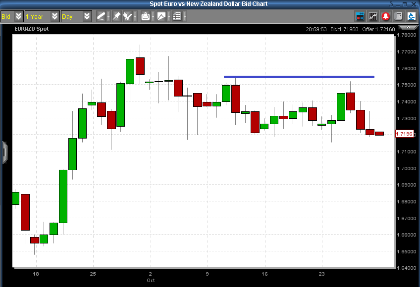 EURNZD - Resistance Was Not Hit (Trade Not Stopped Out)