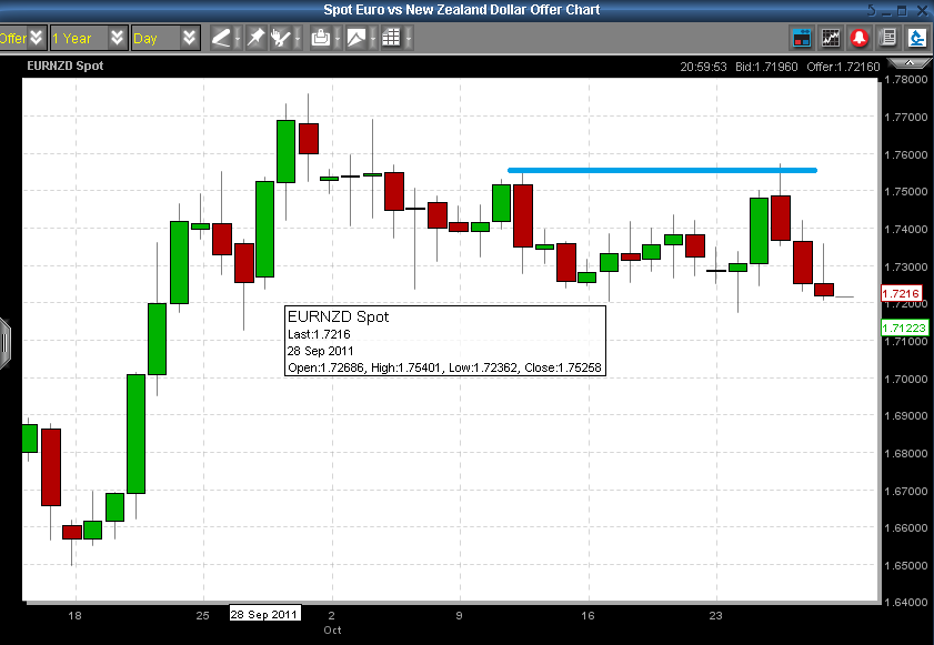 EURNZD - Stopped Out Due to Resistance Hit