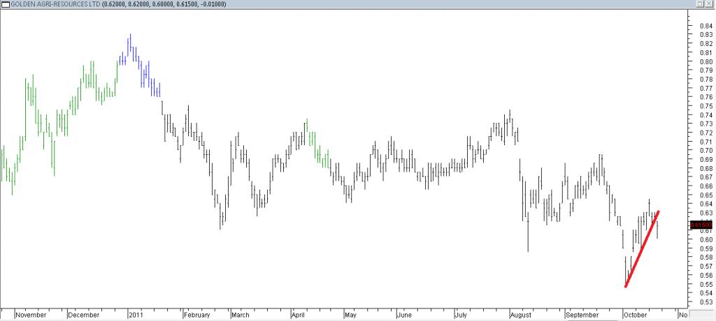 Golden Agri Resources Ltd - Shorting Using Trendline Break