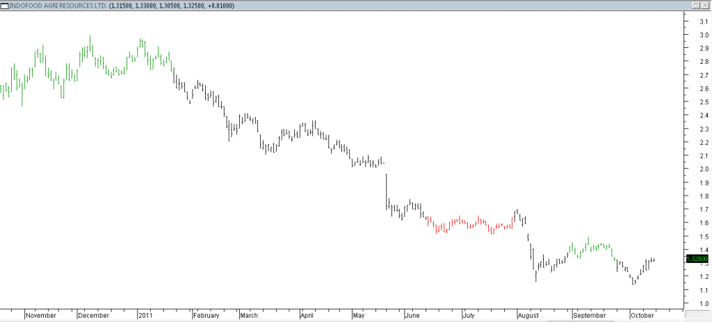 Indofood Agri Resources Ltd - Stopped Out Due to Rally
