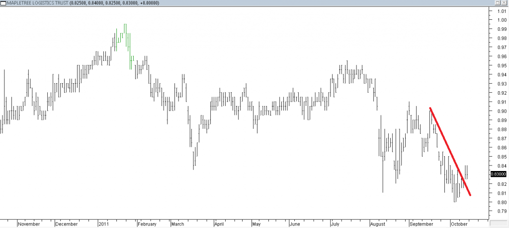Mapletree Logistic Trust - Stopped Out Due to Trendline Break