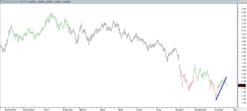 Noble Group Ltd - Shorting Using Trendline Break