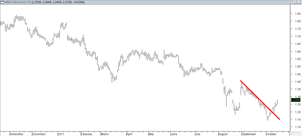 Wing Tai - Stopped Out Due to Trendline Break