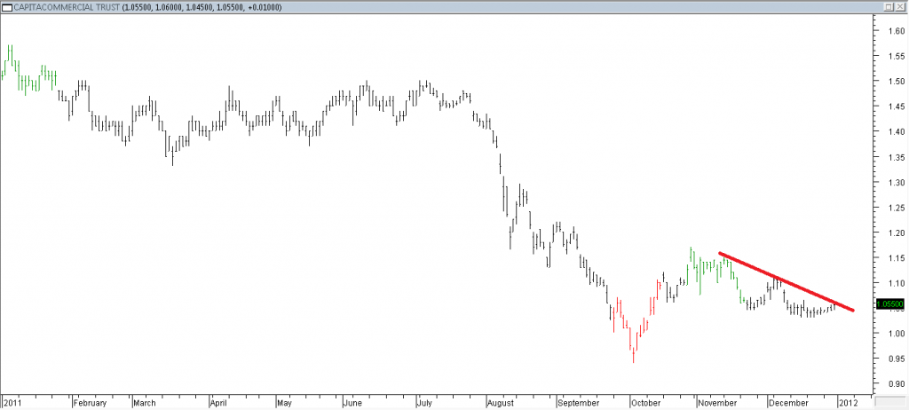 CapitaCommercial Trust - Stopped Out Due to Slight Penetration of Trendline