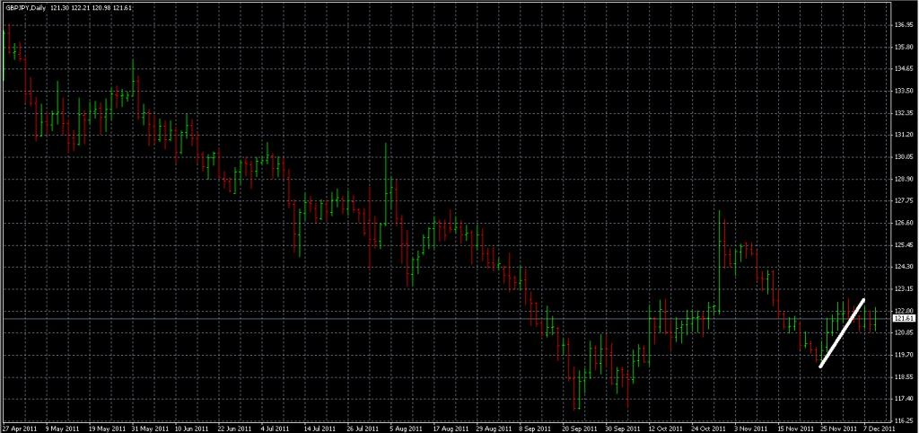 GBPJPY - Shorting Using Trendline Break