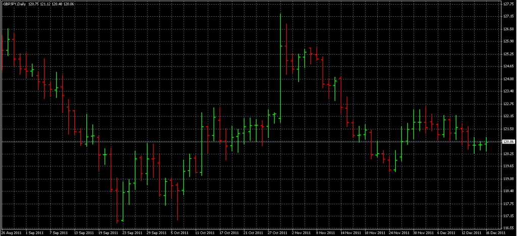 GBPJPY - Taking Partial Profit