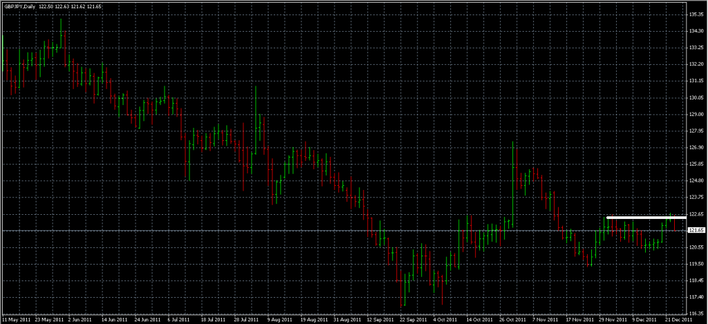 GBPJPY - Stopped Out Due to Resistance Broken