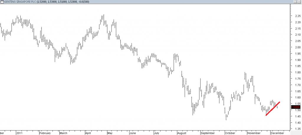 Genting Singapore PLC - Shorting Using Trendline Break