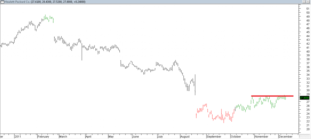 Hewlett Packard Co - Stopped Out Due to Resisnce Hit