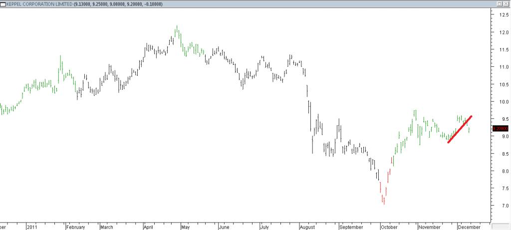 Keppel Corp Ltd - Shorting Using Trendline Break