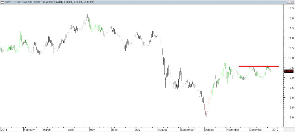Keppel Corp Ltd - Stopped Out Due to Intermediate Resistance Hit
