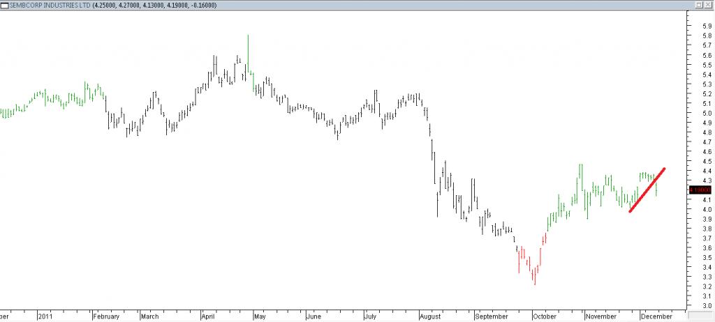 Sembcorp Industries Ltd - Shorting Using Trendline Break