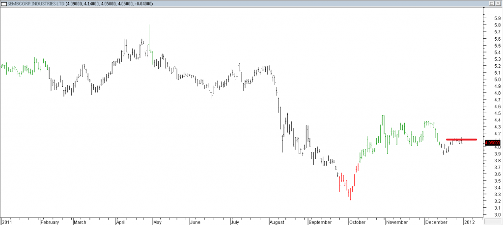 Sembcorp Industries Ltd - Stopped Out Due to Intermediate Resistance Broken