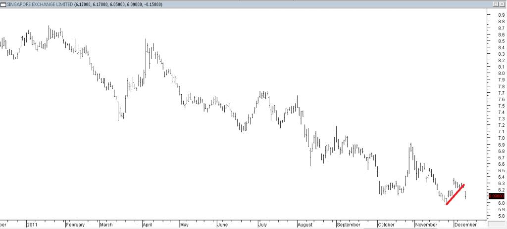 Singapore Exchange Ltd - Shorting Using Trendline Break