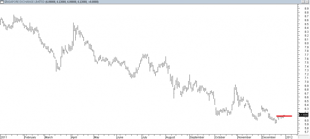Singapore Exchange Ltd - Stopped Out Due to Intermediate Resistance Broken