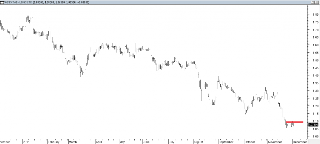 Wing Tai - Exited Due to Intermediate Resistance Broken