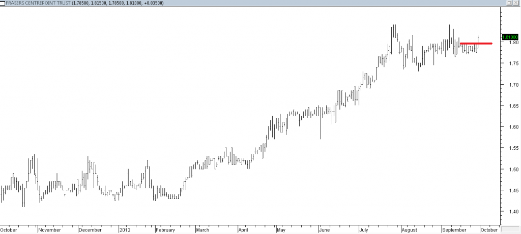 Frasers Centrepoint Trust - Entered Using Base Breakout