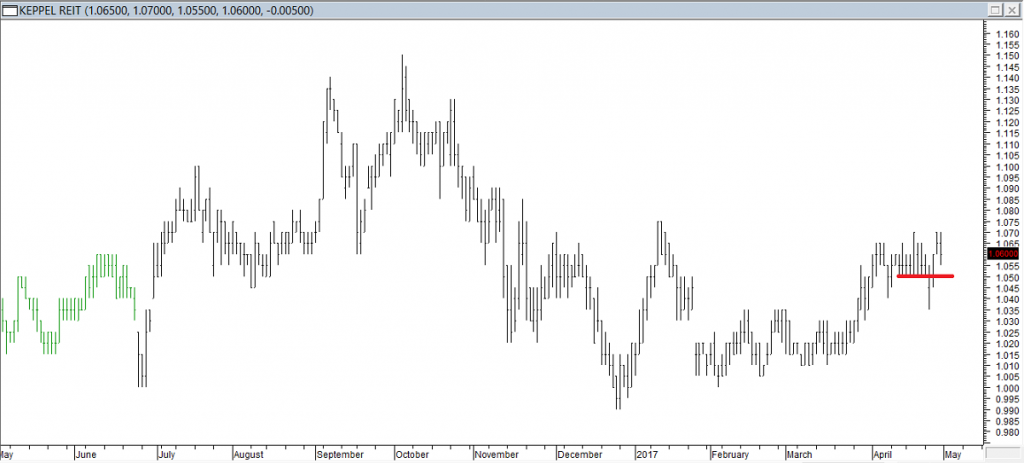 Keppel REIT - Exited Long When Red Line was Broken