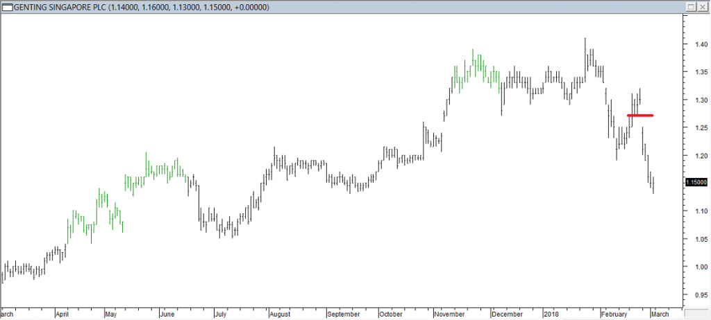Genting S'pore PLC - Exited Long When Red Line was Broken