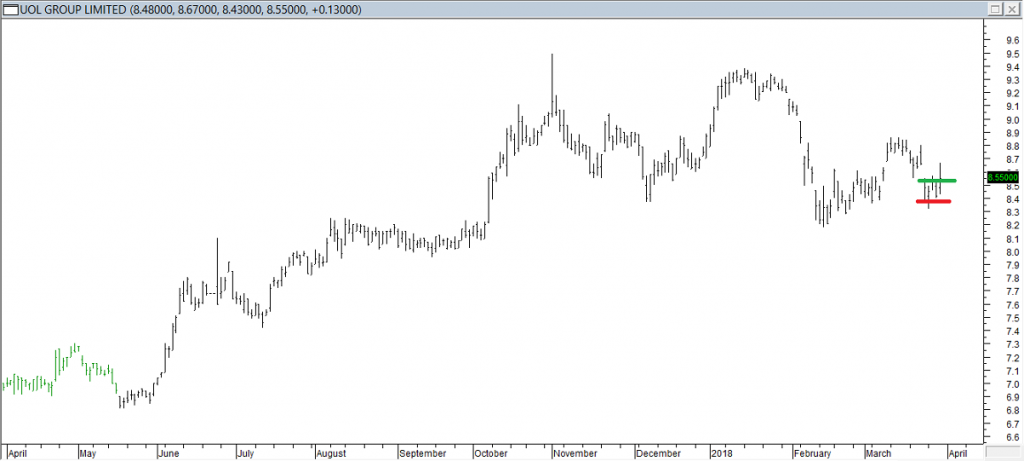 UOL Grp Ltd - Entered Short When Red Line was Broken, Exited When Green Line was Breached
