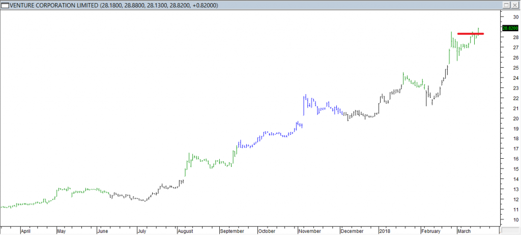 Venture Corp Ltd - Exited Long When Red Line was Breached