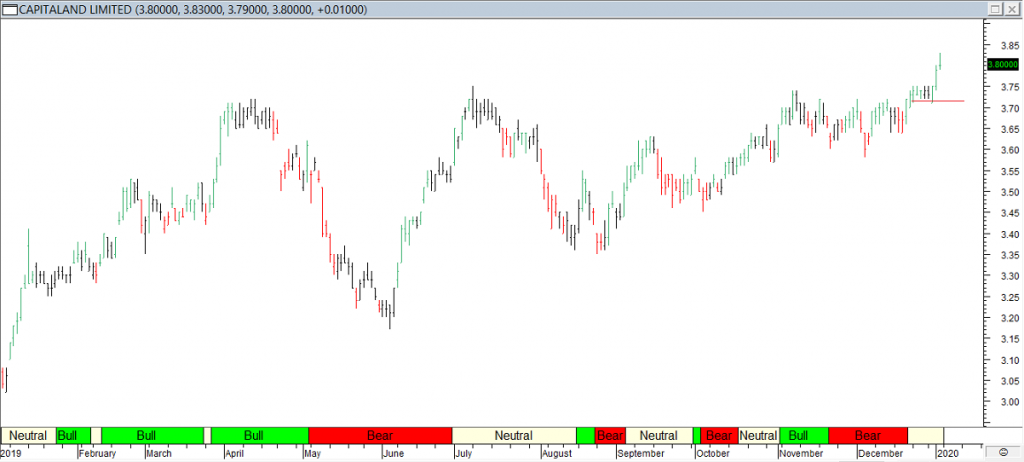 Capitaland Ltd - Red Line Exit